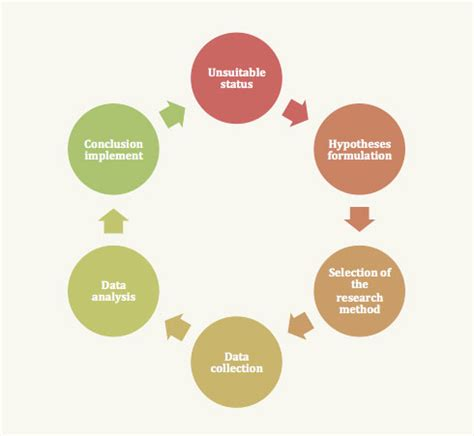 What are the three characteristics of a thesis statement